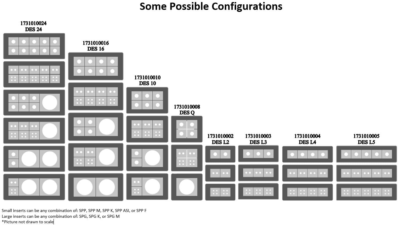 Diagram of possible configurations for all DES models